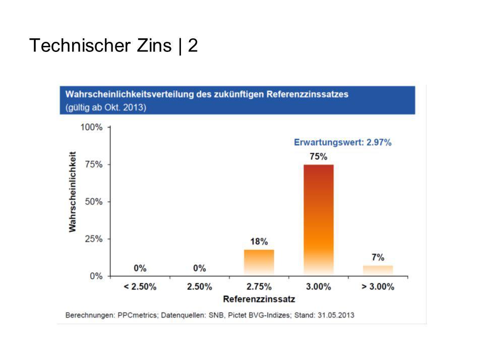 Technischer Zins | 2