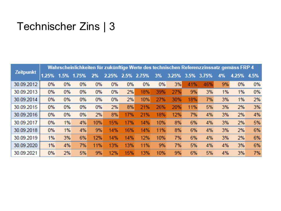 Technischer Zins | 3 Per 30. September 2012 wird der Referenzzinssatz mit hoher Wahrscheinlichkeit bei 3.5%