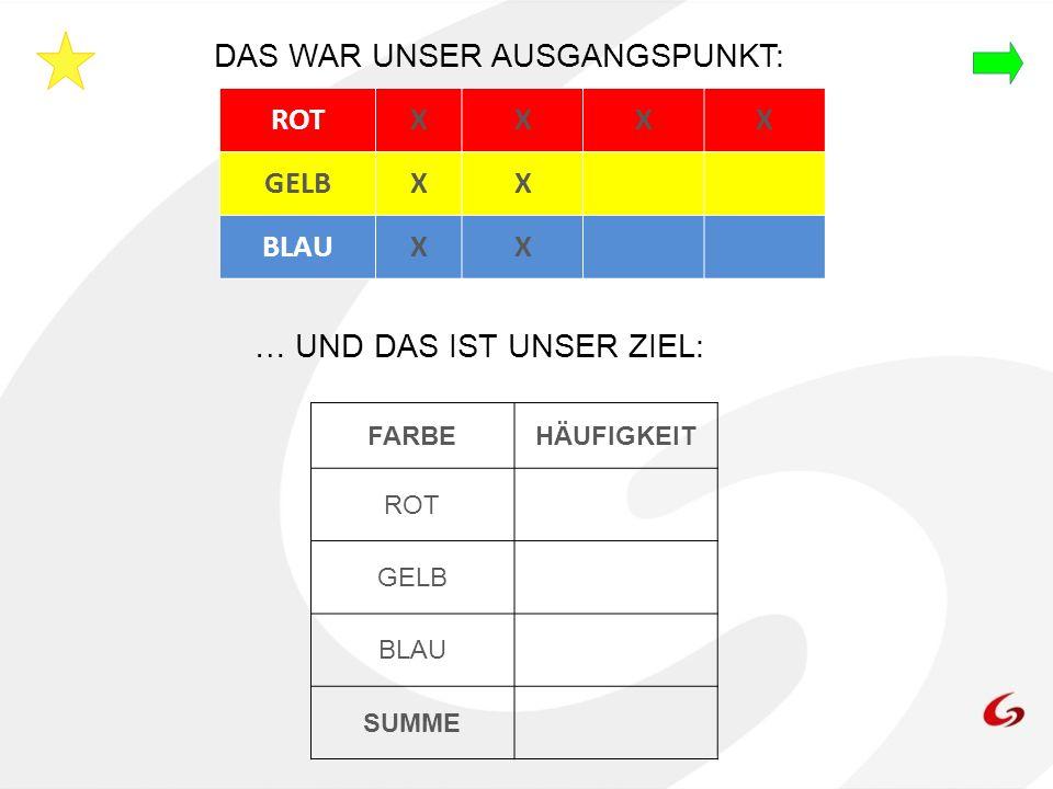 DAS WAR UNSER AUSGANGSPUNKT: ROT X GELB BLAU