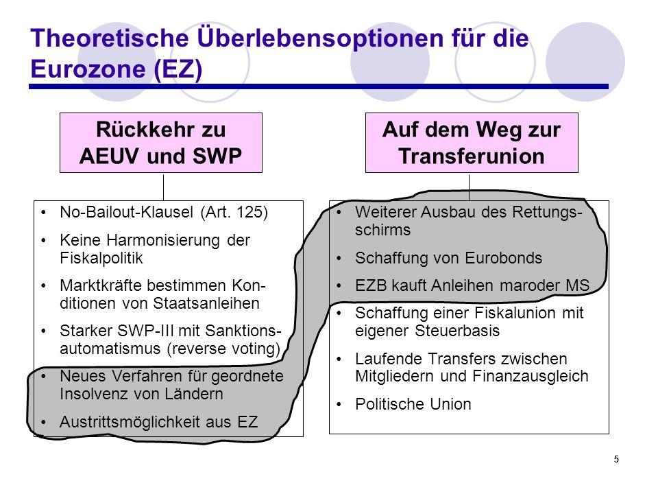 Theoretische Überlebensoptionen für die Eurozone (EZ)
