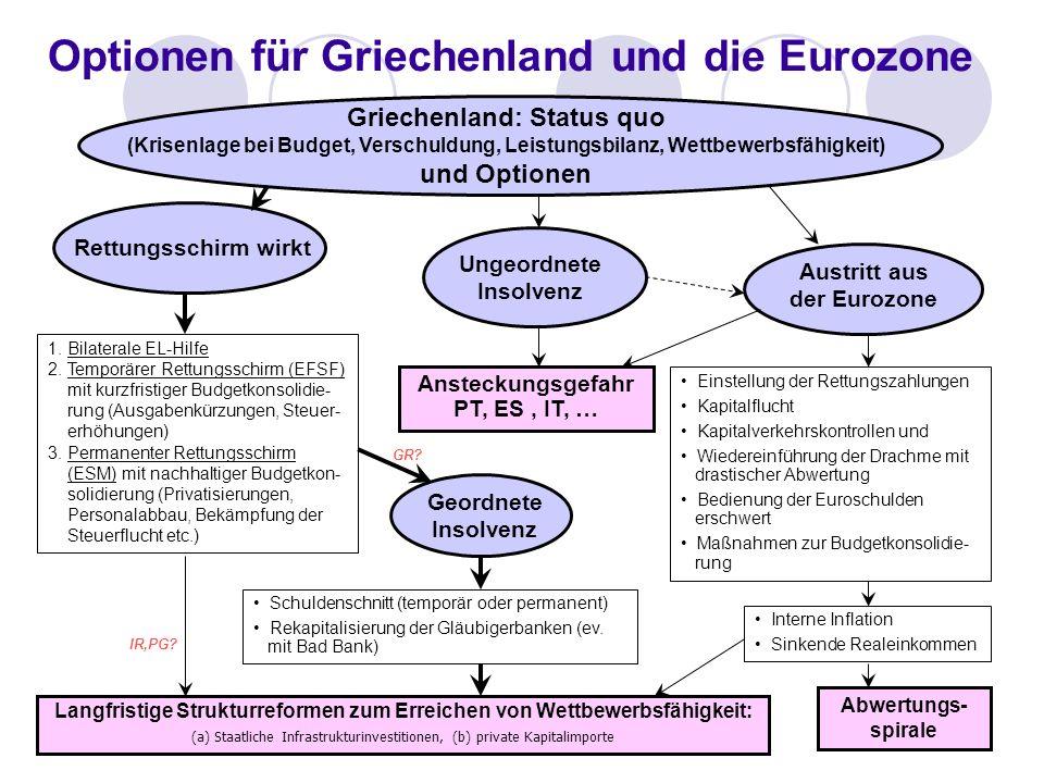 Optionen für Griechenland und die Eurozone