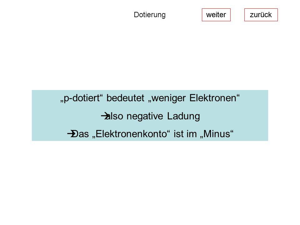 """p-dotiert bedeutet ""weniger Elektronen also negative Ladung"