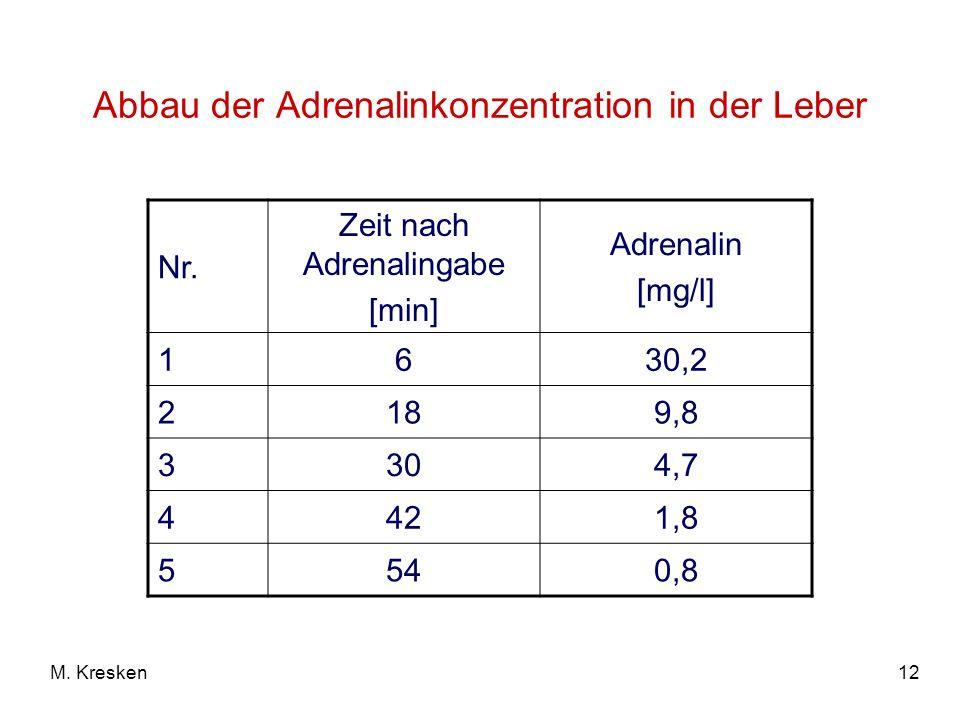 Abbau der Adrenalinkonzentration in der Leber