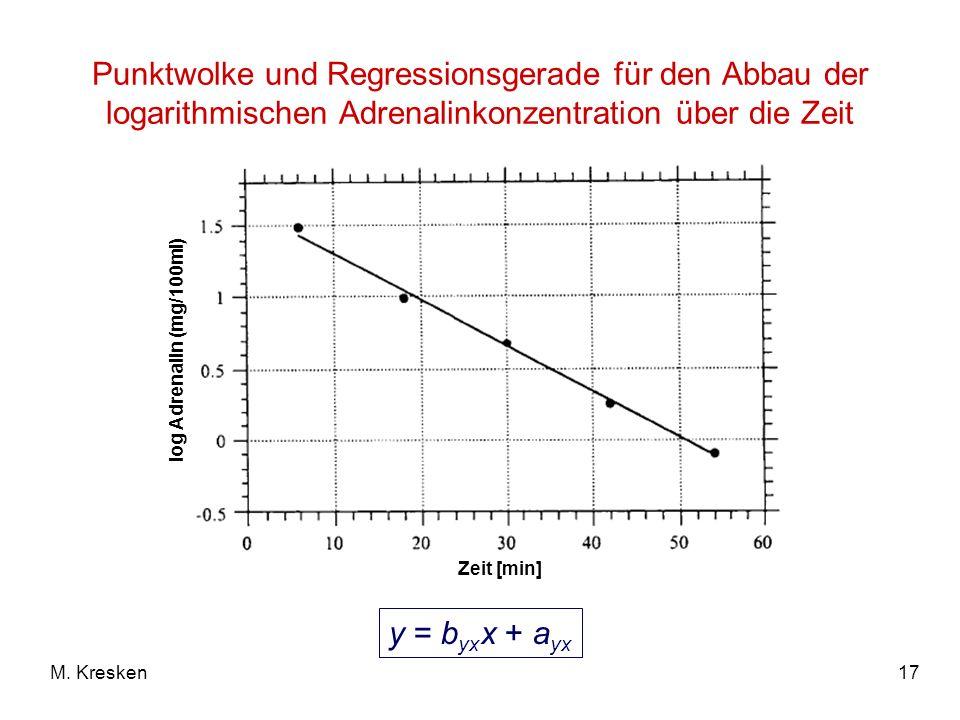 Punktwolke und Regressionsgerade für den Abbau der logarithmischen Adrenalinkonzentration über die Zeit