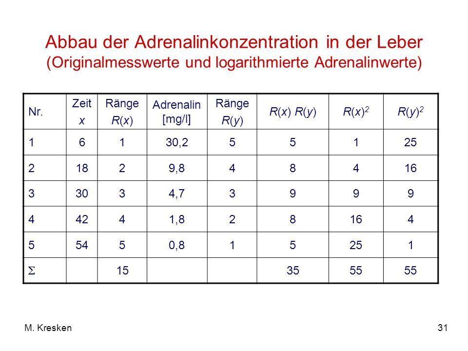 Abbau der Adrenalinkonzentration in der Leber (Originalmesswerte und logarithmierte Adrenalinwerte)