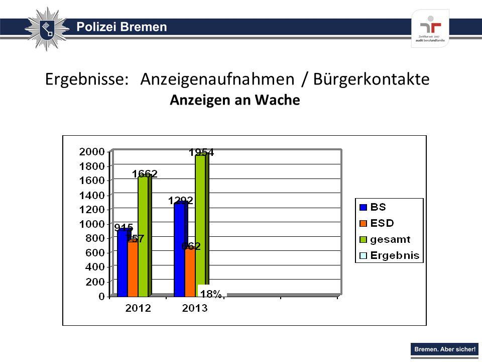 Ergebnisse: Anzeigenaufnahmen / Bürgerkontakte Anzeigen an Wache