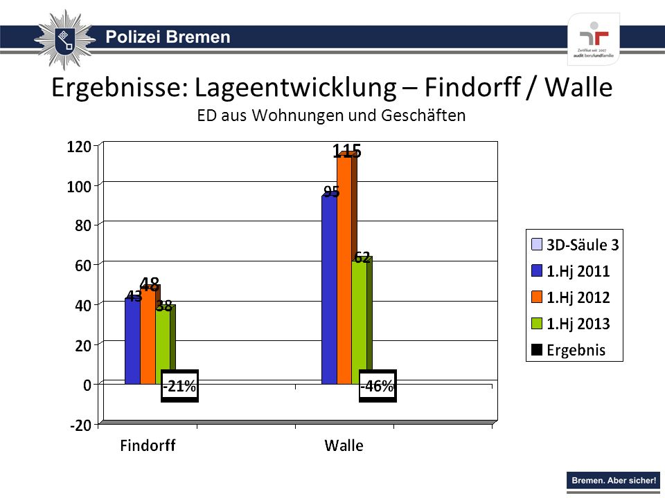 Ergebnisse: Lageentwicklung – Findorff / Walle ED aus Wohnungen und Geschäften