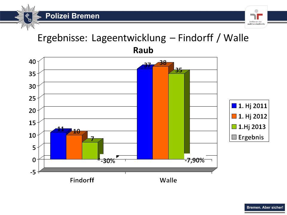 Ergebnisse: Lageentwicklung – Findorff / Walle Raub