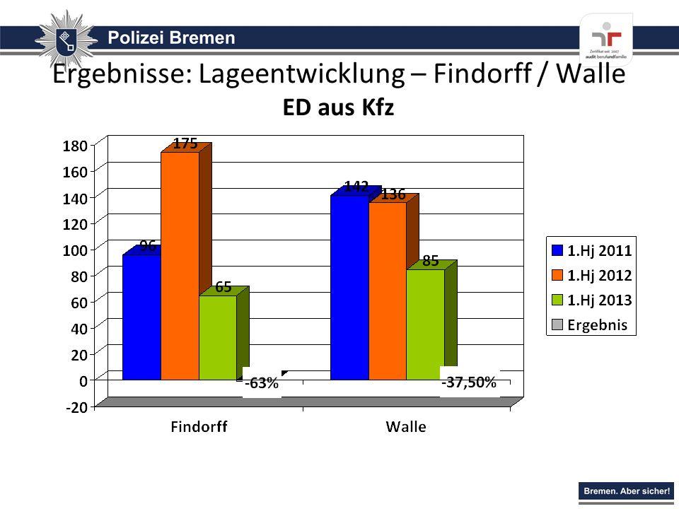 Ergebnisse: Lageentwicklung – Findorff / Walle ED aus Kfz