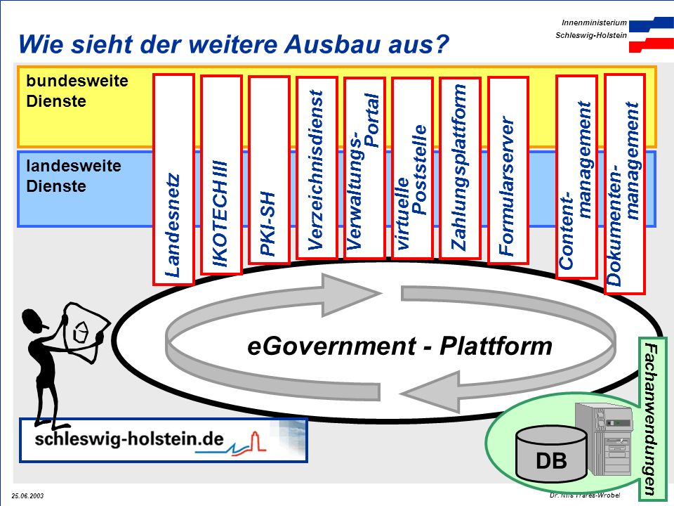 eGovernment - Plattform