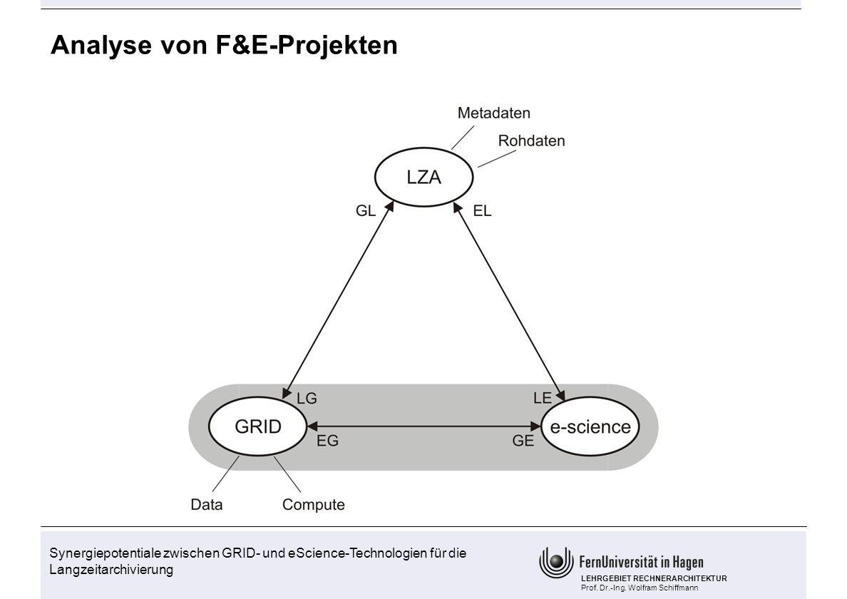 Analyse von F&E-Projekten