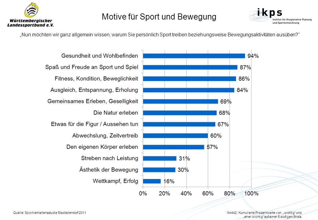 Motive für Sport und Bewegung