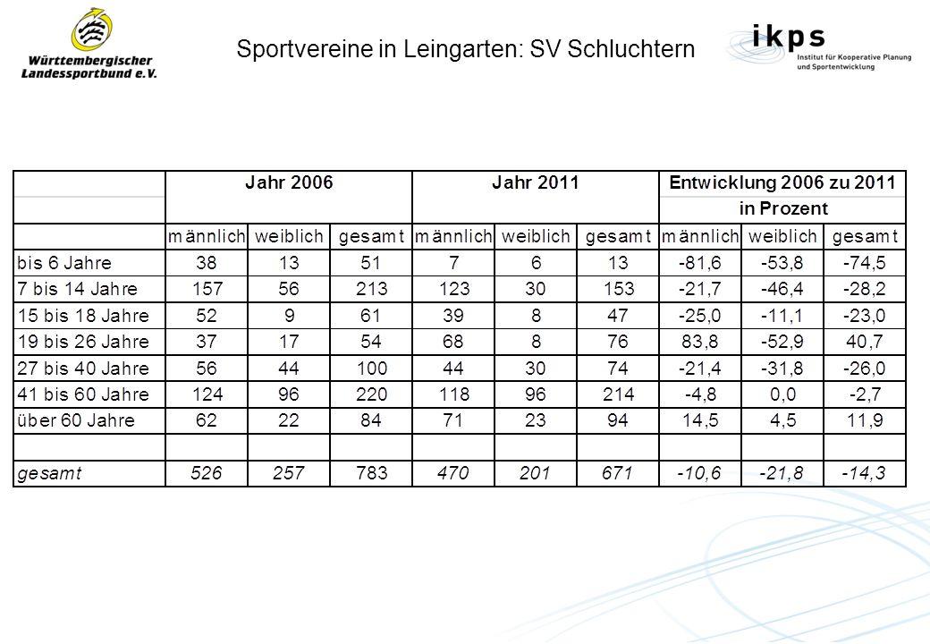 Sportvereine in Leingarten: SV Schluchtern