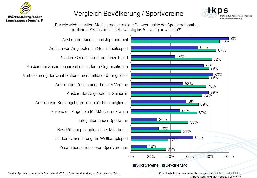 Vergleich Bevölkerung / Sportvereine