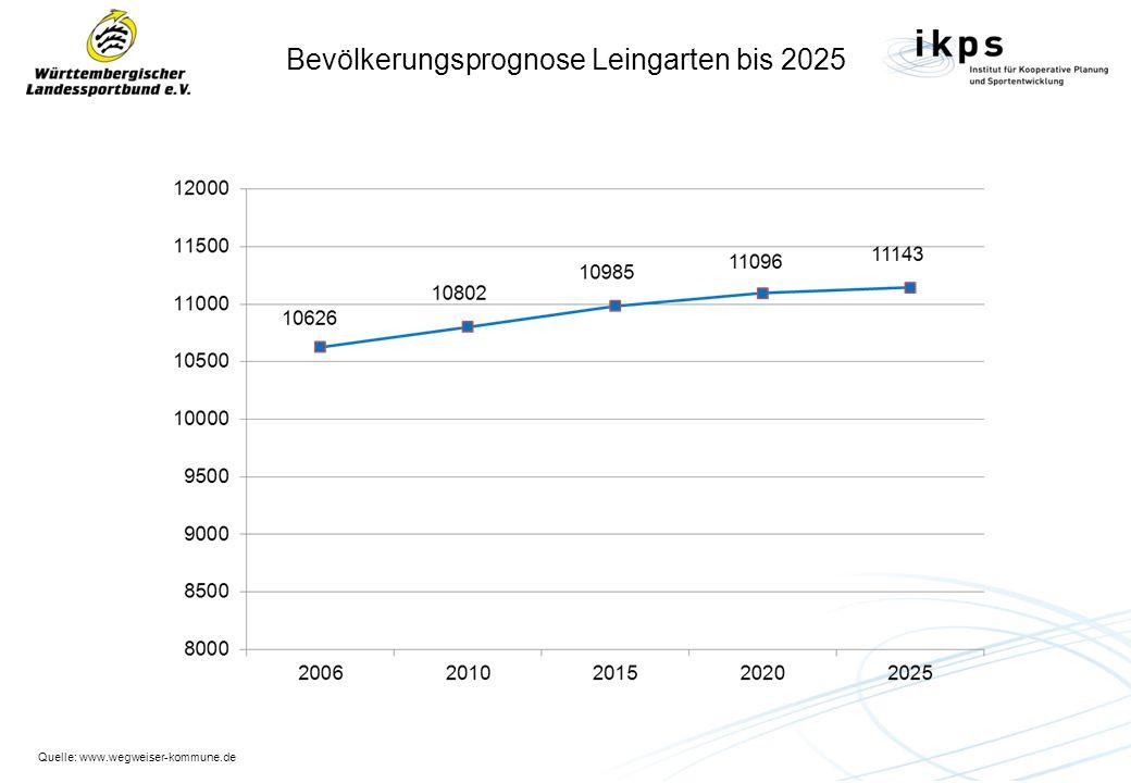 Bevölkerungsprognose Leingarten bis 2025