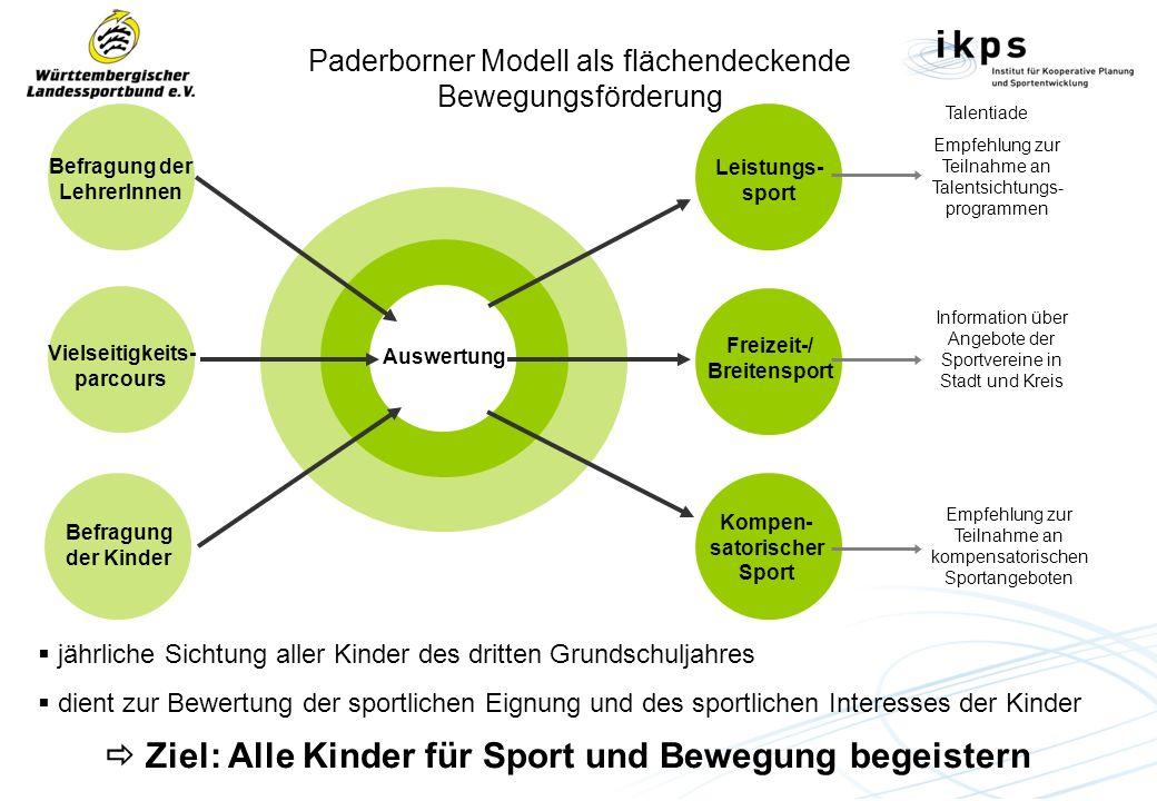 Paderborner Modell als flächendeckende Bewegungsförderung