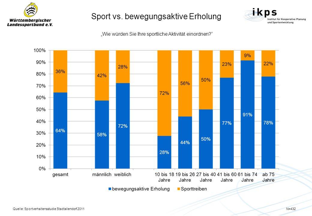 Sport vs. bewegungsaktive Erholung