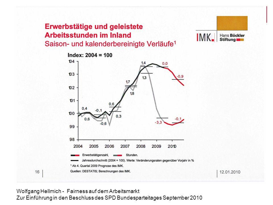 Wolfgang Hellmich - Fairness auf dem Arbeitsmarkt