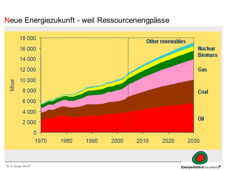 Neue Energiezukunft - weil Ressourcenengpässe