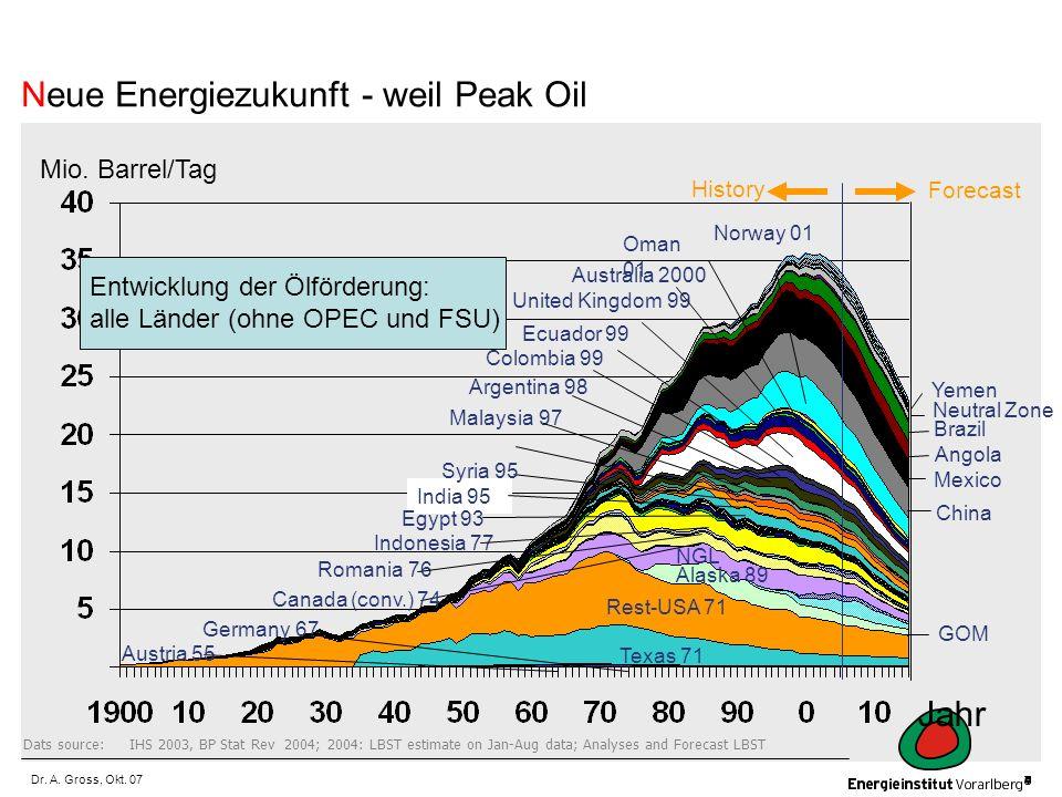 Neue Energiezukunft - weil Peak Oil