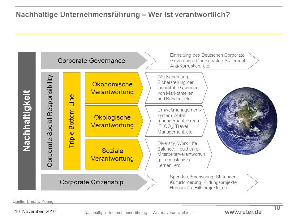 Nachhaltige Unternehmensführung – Wer ist verantwortlich