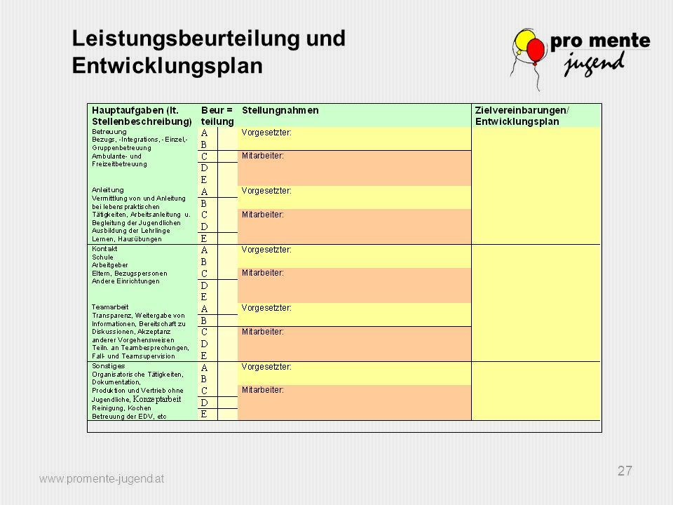 Leistungsbeurteilung und Entwicklungsplan