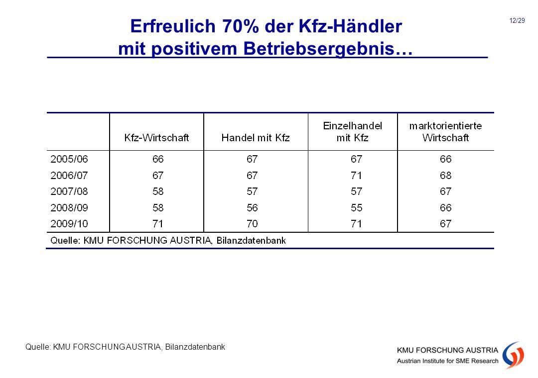 Erfreulich 70% der Kfz-Händler mit positivem Betriebsergebnis…