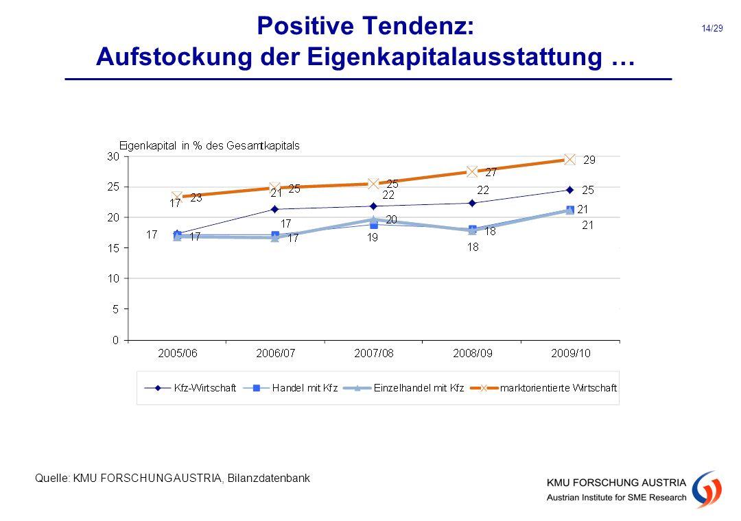 Positive Tendenz: Aufstockung der Eigenkapitalausstattung …
