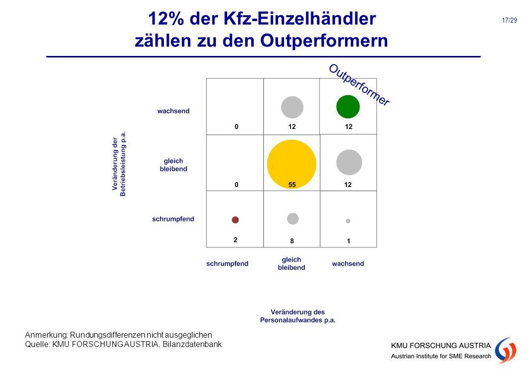 12% der Kfz-Einzelhändler zählen zu den Outperformern