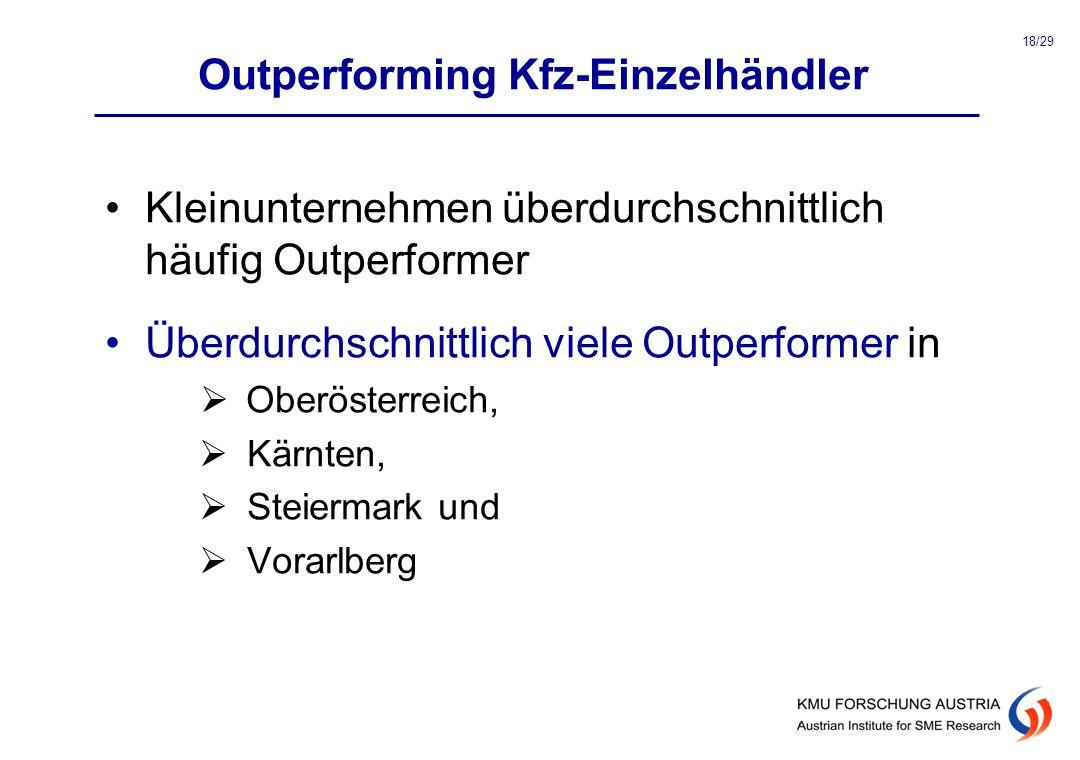 Outperforming Kfz-Einzelhändler