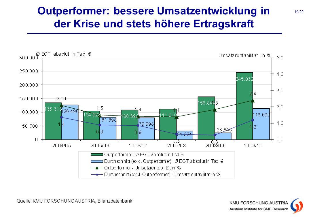 Outperformer: bessere Umsatzentwicklung in der Krise und stets höhere Ertragskraft