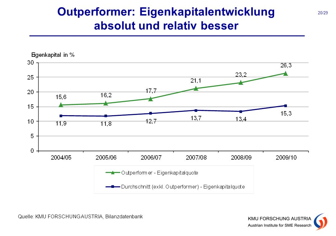 Outperformer: Eigenkapitalentwicklung absolut und relativ besser