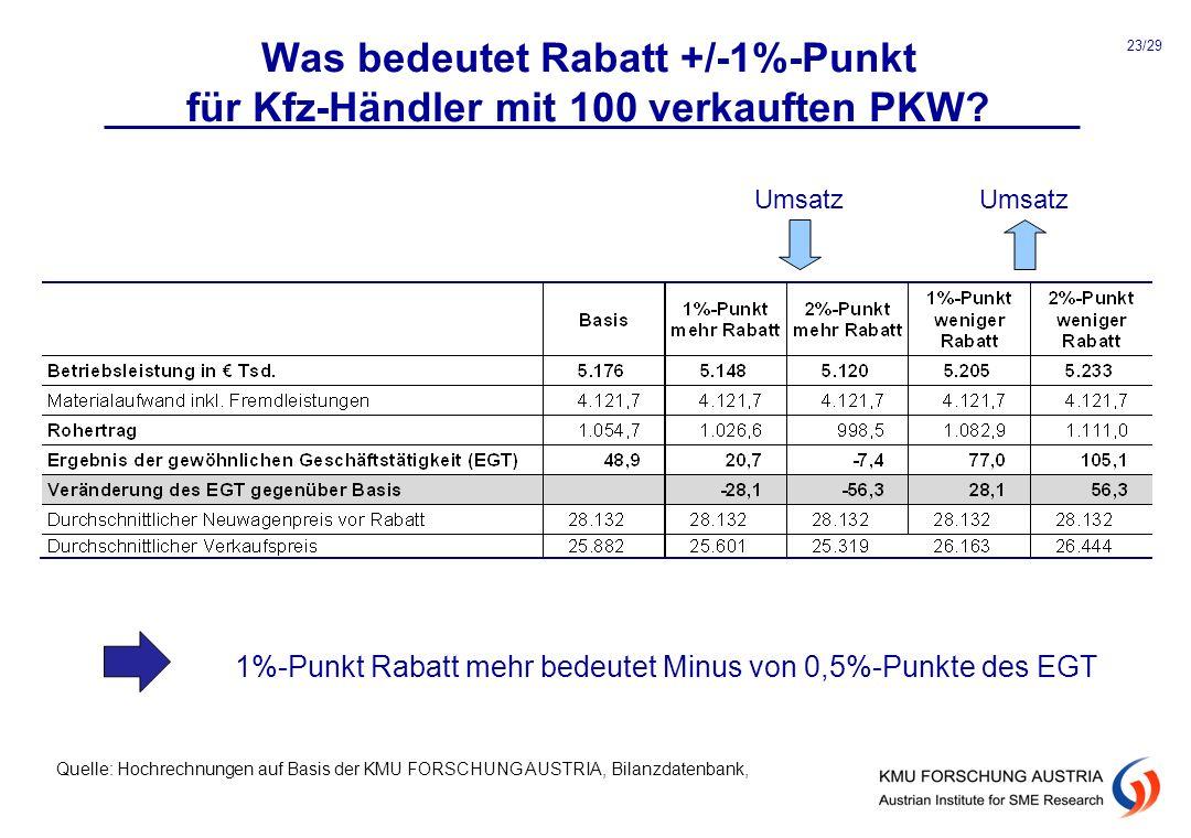 1%-Punkt Rabatt mehr bedeutet Minus von 0,5%-Punkte des EGT