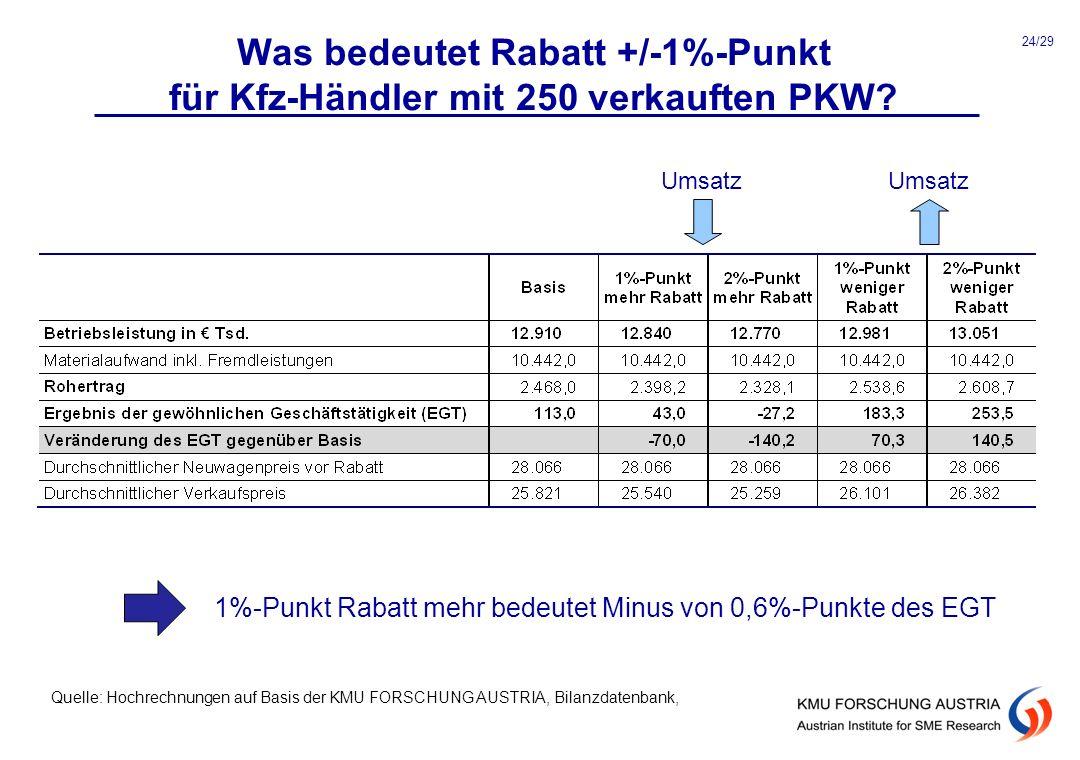 1%-Punkt Rabatt mehr bedeutet Minus von 0,6%-Punkte des EGT