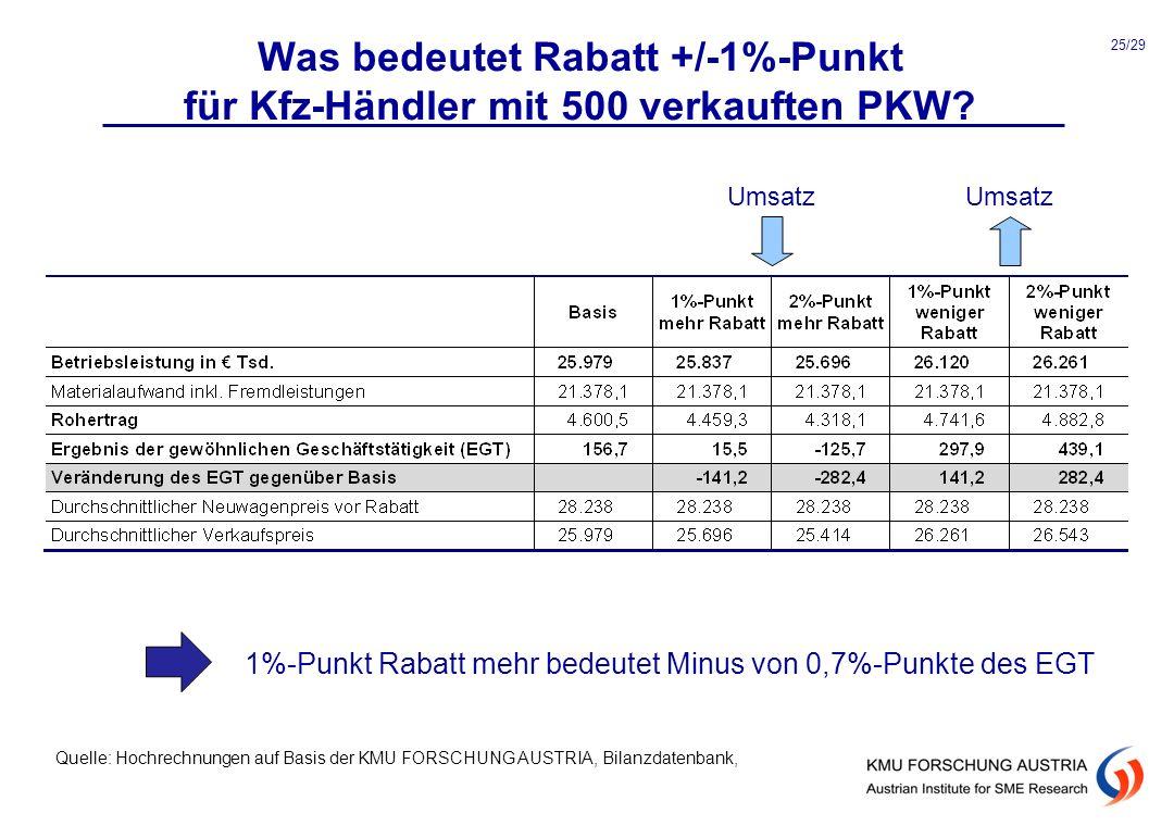 1%-Punkt Rabatt mehr bedeutet Minus von 0,7%-Punkte des EGT