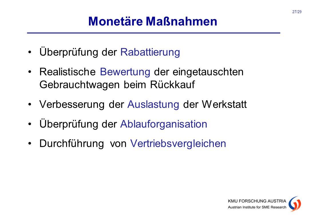 Monetäre Maßnahmen Überprüfung der Rabattierung