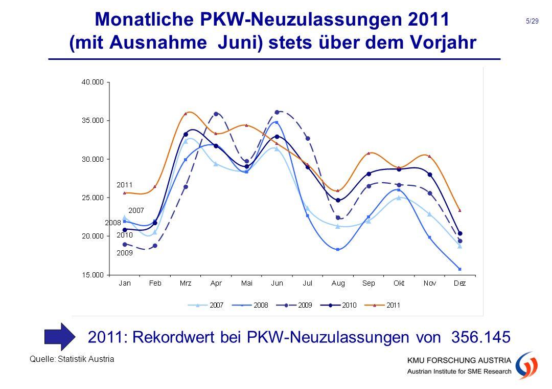 Monatliche PKW-Neuzulassungen 2011 (mit Ausnahme Juni) stets über dem Vorjahr