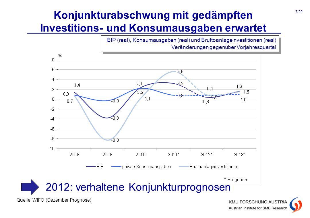 2012: verhaltene Konjunkturprognosen