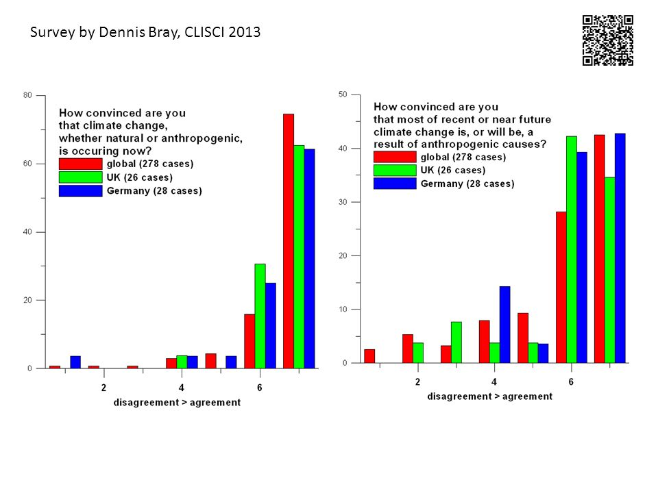 Survey by Dennis Bray, CLISCI 2013