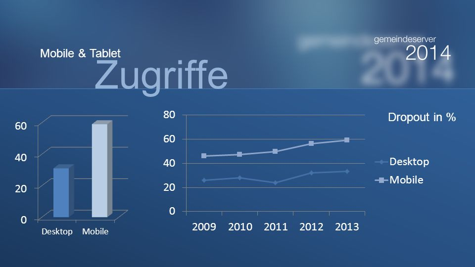 Zugriffe Mobile & Tablet Dropout in %