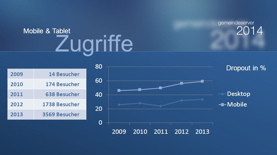 Zugriffe Mobile & Tablet Dropout in % 2009 14 Besucher 2010