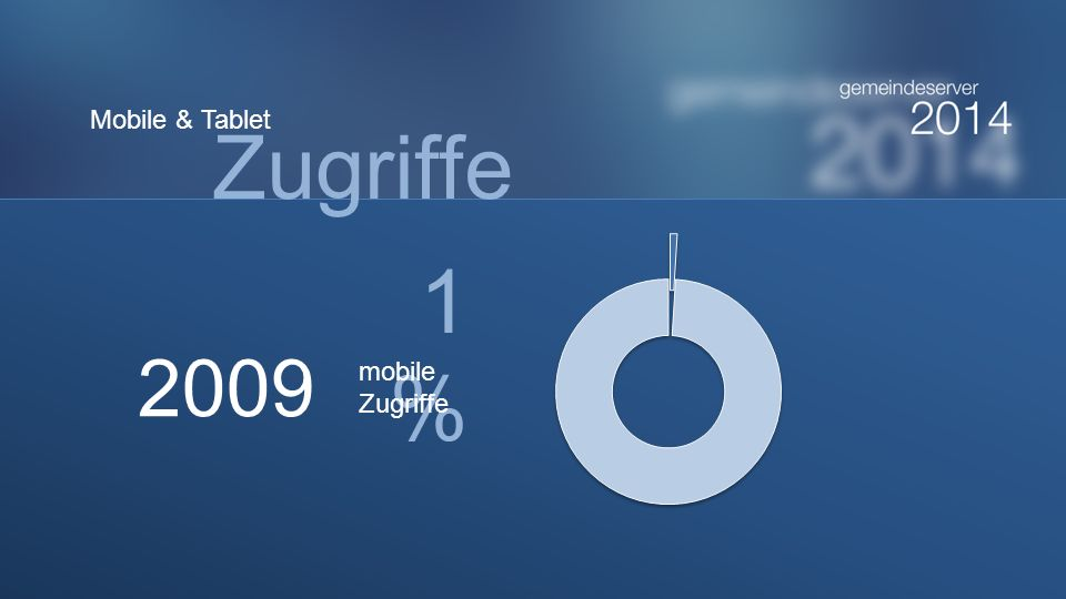Zugriffe 1% 2009 Mobile & Tablet mobile Zugriffe