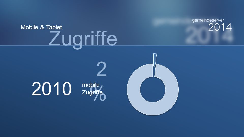 Mobile & Tablet Zugriffe 2% 2010 mobile Zugriffe
