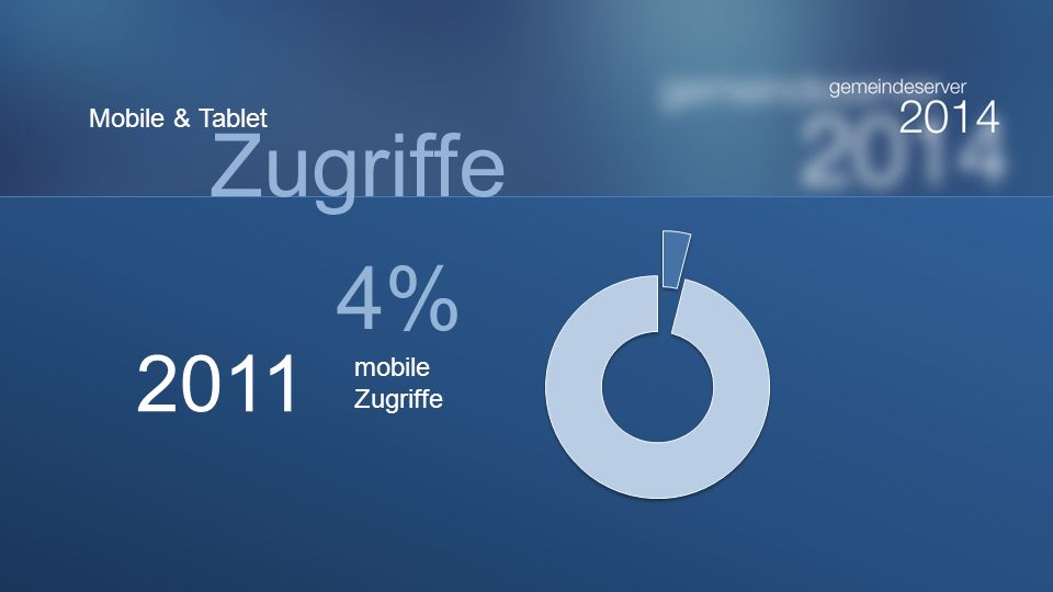 Mobile & Tablet Zugriffe 4% 2011 mobile Zugriffe