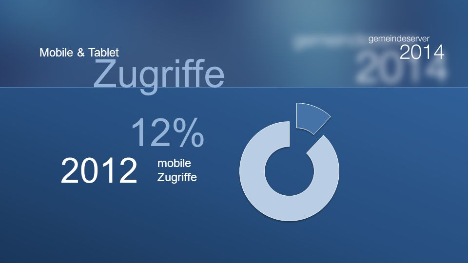Mobile & Tablet Zugriffe 12% 2012 mobile Zugriffe