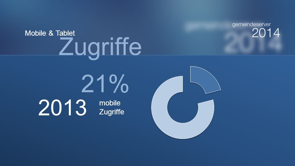 Mobile & Tablet Zugriffe 21% 2013 mobile Zugriffe