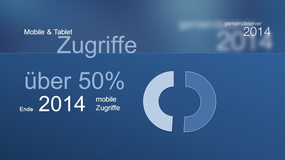 Mobile & Tablet Zugriffe über 50% Ende 2014 mobile Zugriffe