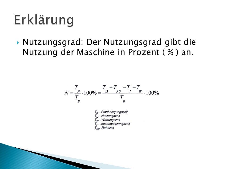 Erklärung Nutzungsgrad: Der Nutzungsgrad gibt die Nutzung der Maschine in Prozent ( % ) an.