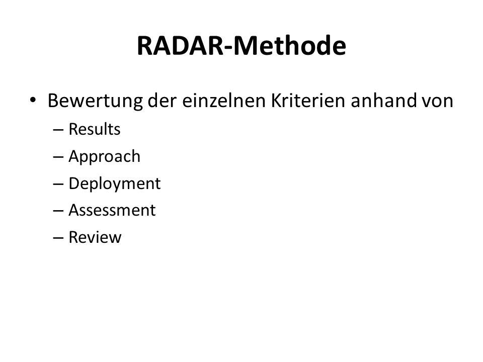 RADAR-Methode Bewertung der einzelnen Kriterien anhand von Results