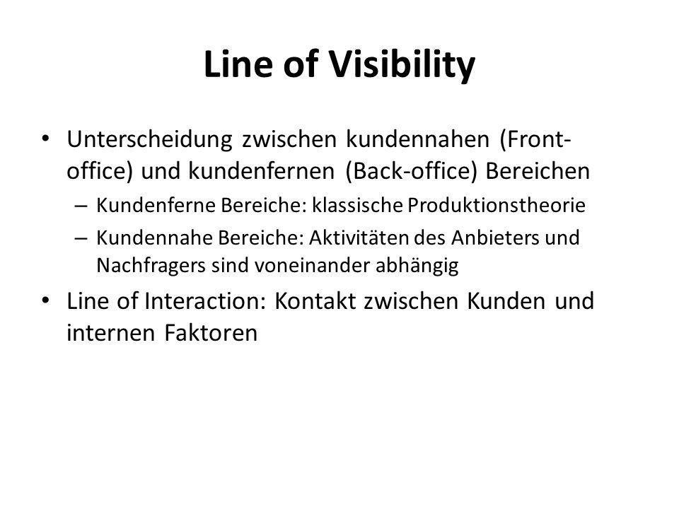 Line of Visibility Unterscheidung zwischen kundennahen (Front-office) und kundenfernen (Back-office) Bereichen.
